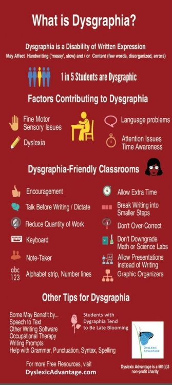 the issue of dyslexic dysgraphia among children The majority of add individuals are also dyslexic  (dysgraphia) 27 expressive problems (dysphasia) 28 mathematical and/or calculation disabilities.