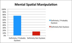 Mental-Spatial