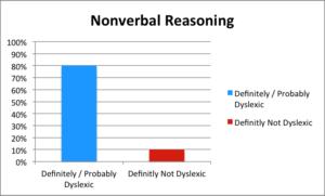 dyslexia-nonverbal