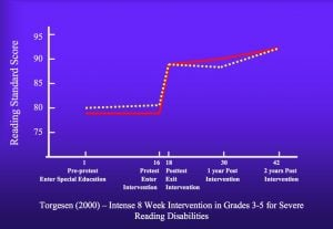 Reading-Intervention-Successful-Dyslexia