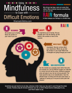 Mindfulness Difficult Emotions