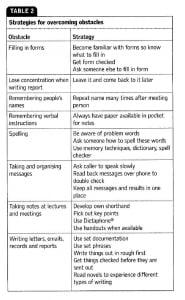 Nursing Dyslexia